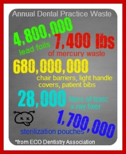 Annual Dental Practice Waste