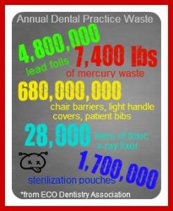 Annual Dental Practice Waste